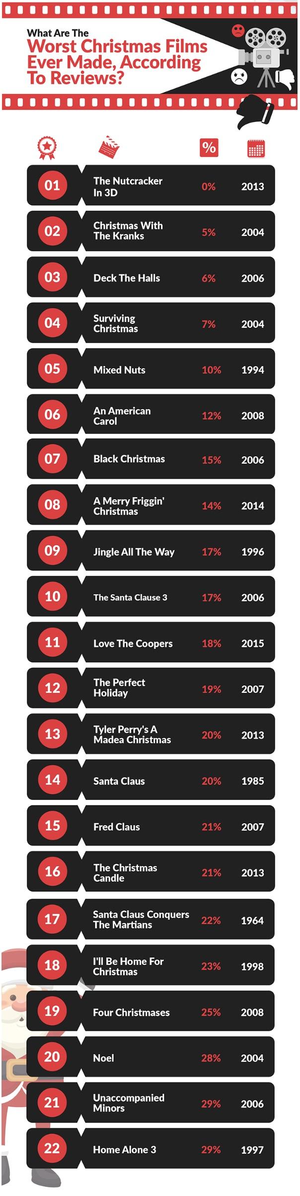 worst christmas films